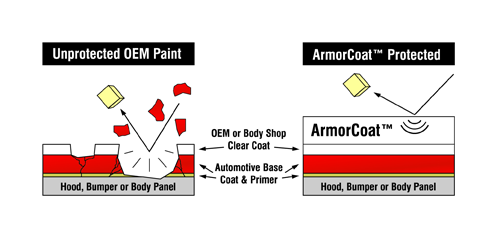 ArmorCoat Proctection